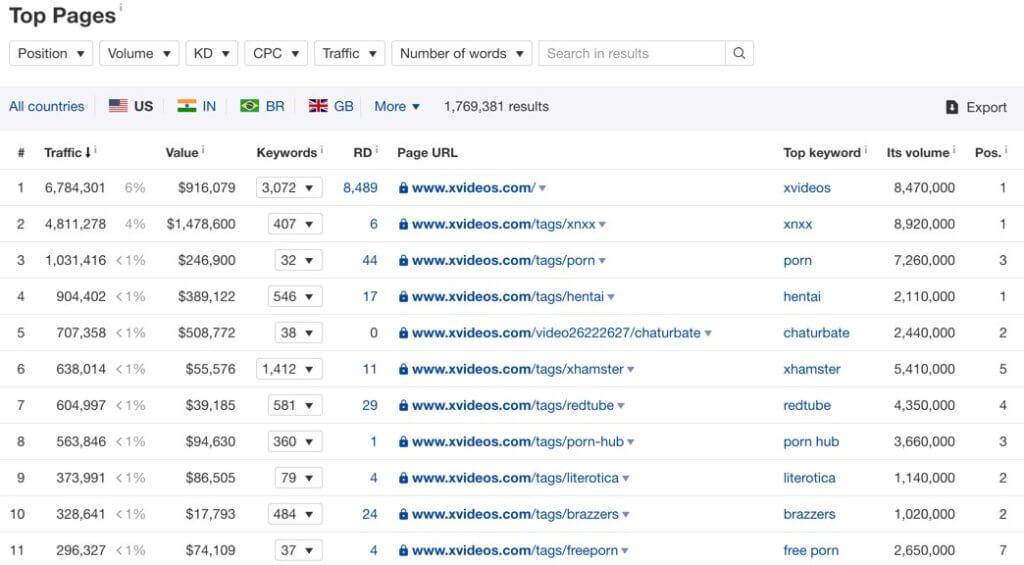 Keywords high search volume
